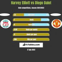 Harvey Elliott vs Diogo Dalot h2h player stats