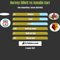 Harvey Elliott vs Ismaila Sarr h2h player stats