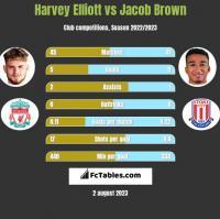 Harvey Elliott vs Jacob Brown h2h player stats