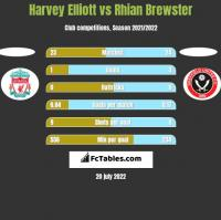 Harvey Elliott vs Rhian Brewster h2h player stats