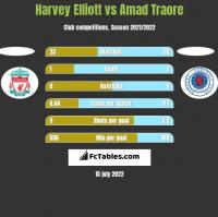 Harvey Elliott vs Amad Traore h2h player stats