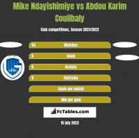 Mike Ndayishimiye vs Abdou Karim Coulibaly h2h player stats