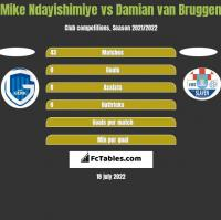 Mike Ndayishimiye vs Damian van Bruggen h2h player stats
