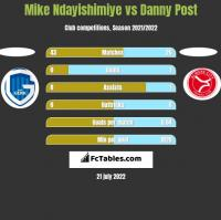 Mike Ndayishimiye vs Danny Post h2h player stats
