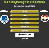 Mike Ndayishimiye vs Dries Saddiki h2h player stats