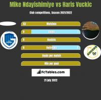 Mike Ndayishimiye vs Haris Vuckic h2h player stats