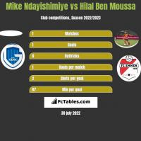 Mike Ndayishimiye vs Hilal Ben Moussa h2h player stats