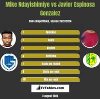 Mike Ndayishimiye vs Javier Espinosa Gonzalez h2h player stats