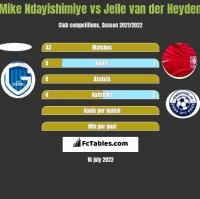Mike Ndayishimiye vs Jelle van der Heyden h2h player stats