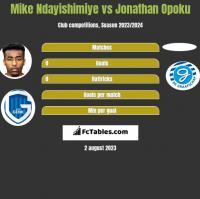 Mike Ndayishimiye vs Jonathan Opoku h2h player stats