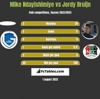 Mike Ndayishimiye vs Jordy Bruijn h2h player stats