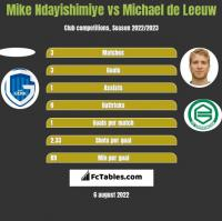 Mike Ndayishimiye vs Michael de Leeuw h2h player stats