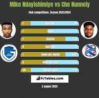 Mike Ndayishimiye vs Che Nunnely h2h player stats