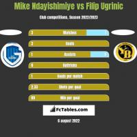 Mike Ndayishimiye vs Filip Ugrinic h2h player stats