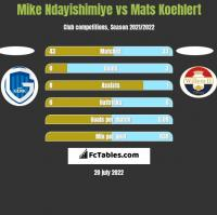 Mike Ndayishimiye vs Mats Koehlert h2h player stats