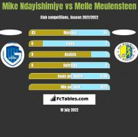 Mike Ndayishimiye vs Melle Meulensteen h2h player stats