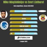 Mike Ndayishimiye vs Evert Linthorst h2h player stats