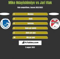 Mike Ndayishimiye vs Jari Vlak h2h player stats