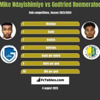 Mike Ndayishimiye vs Godfried Roemeratoe h2h player stats