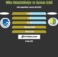 Mike Ndayishimiye vs Ayman Azhil h2h player stats