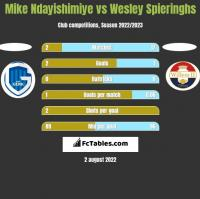 Mike Ndayishimiye vs Wesley Spieringhs h2h player stats