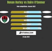Ronan Hurley vs Daire O'Connor h2h player stats