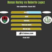 Ronan Hurley vs Roberto Lopez h2h player stats