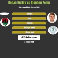 Ronan Hurley vs Stephen Folan h2h player stats