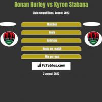 Ronan Hurley vs Kyron Stabana h2h player stats