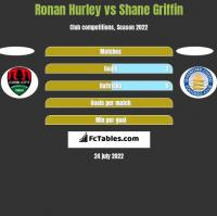 Ronan Hurley vs Shane Griffin h2h player stats