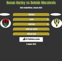 Ronan Hurley vs Belmin Muratovic h2h player stats