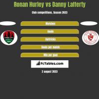 Ronan Hurley vs Danny Lafferty h2h player stats