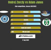 Ondrej Zmrzly vs Adam Janos h2h player stats
