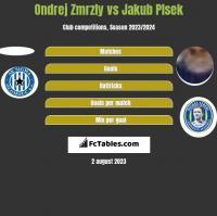 Ondrej Zmrzly vs Jakub Plsek h2h player stats