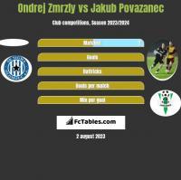 Ondrej Zmrzly vs Jakub Povazanec h2h player stats
