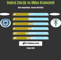 Ondrej Zmrzly vs Milos Kratochvil h2h player stats