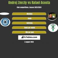 Ondrej Zmrzly vs Rafael Acosta h2h player stats