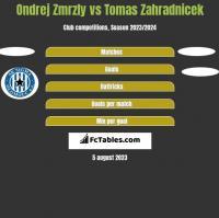 Ondrej Zmrzly vs Tomas Zahradnicek h2h player stats