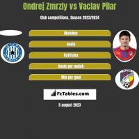 Ondrej Zmrzly vs Vaclav Pilar h2h player stats