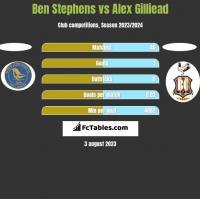 Ben Stephens vs Alex Gilliead h2h player stats