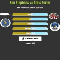 Ben Stephens vs Chris Porter h2h player stats