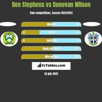 Ben Stephens vs Donovan Wilson h2h player stats