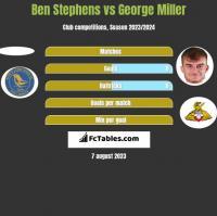 Ben Stephens vs George Miller h2h player stats