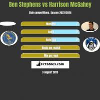 Ben Stephens vs Harrison McGahey h2h player stats