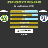 Ben Stephens vs Jak McCourt h2h player stats