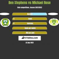 Ben Stephens vs Michael Rose h2h player stats
