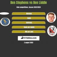 Ben Stephens vs Ben Liddle h2h player stats
