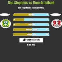 Ben Stephens vs Theo Archibald h2h player stats