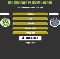 Ben Stephens vs Harry Hamblin h2h player stats