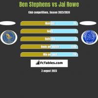 Ben Stephens vs Jai Rowe h2h player stats